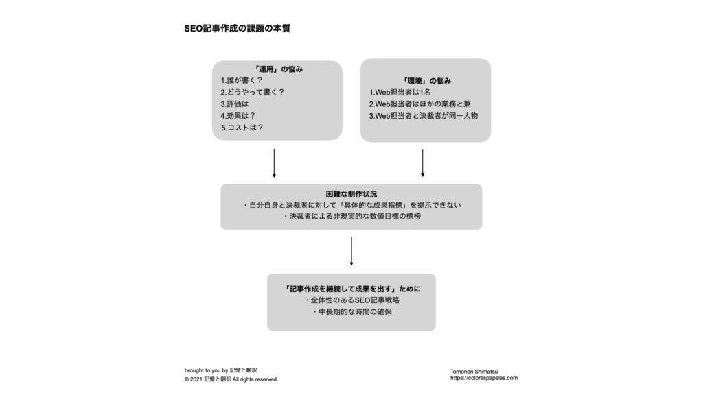 再現性が高いSEO記事の書き方(20ステップ)と継続的運用方法。SEO記事の課題の本質