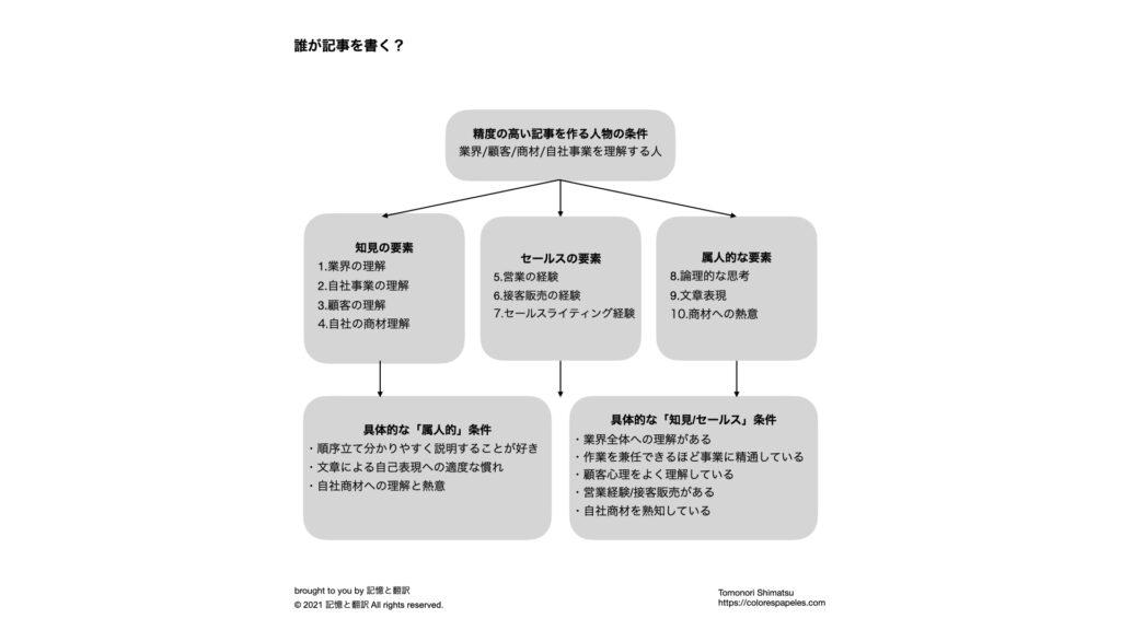 再現性が高いSEO記事の書き方(20ステップ)と継続的運用方法。誰が記事を書く?