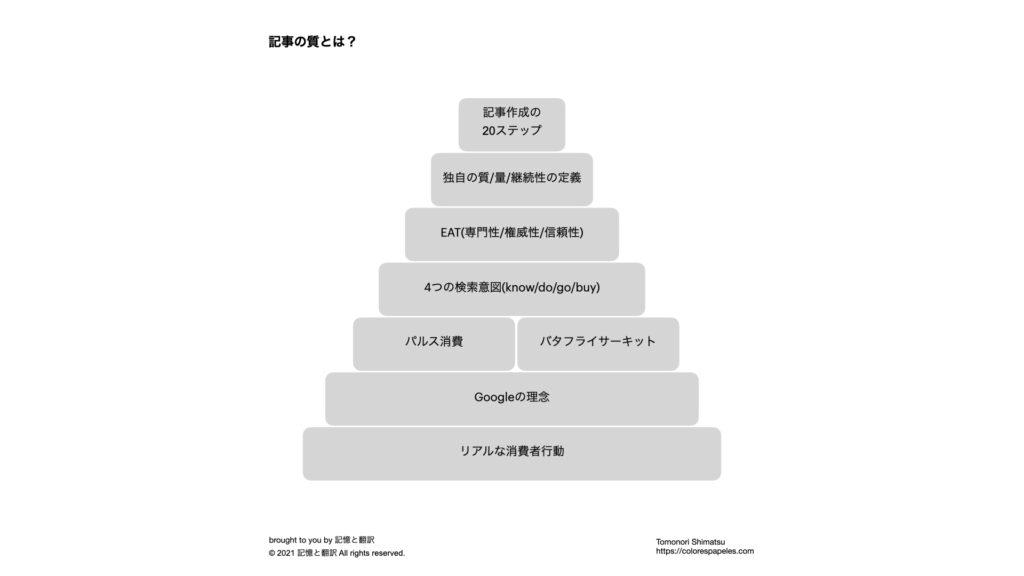 再現性が高いSEO記事の書き方(20ステップ)と継続的運用方法。記事の質を7つの段階に分類する