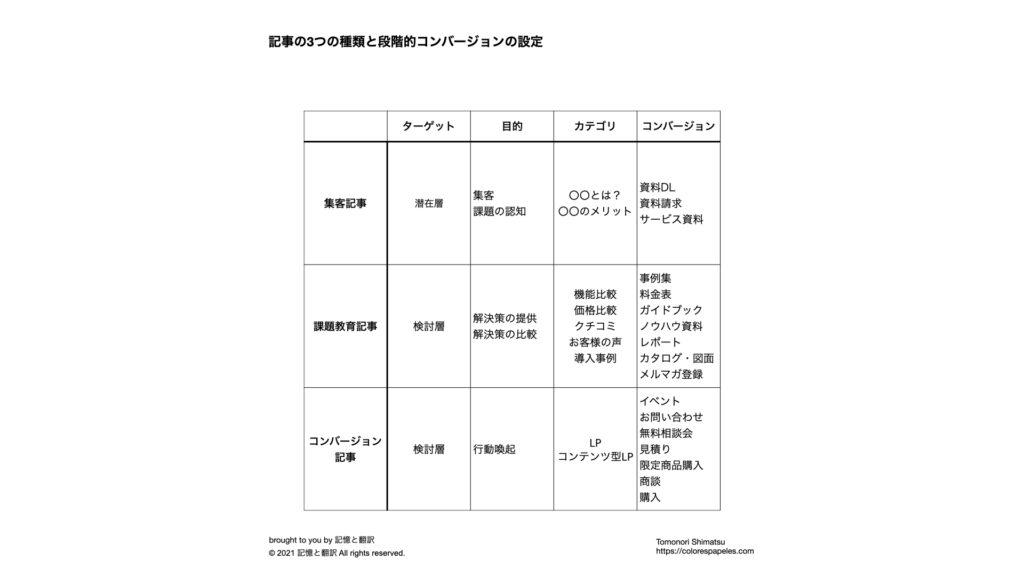 再現性が高いSEO記事の書き方(20ステップ)と継続的運用方法。記事の3種類と段階的コンバージョンの設定